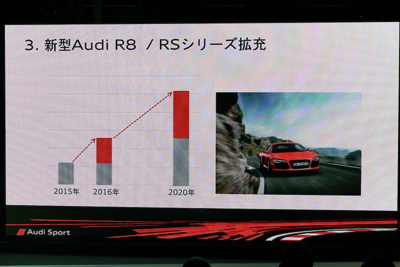 Audi Sportはモータースポーツへの参戦はもちろん、カスタマーレーシング参戦のサポートや、R8/RSシリーズを2020年までに倍の数量にまで拡販することと、マーチャンダイジングビジネスの強化も目的とのこと