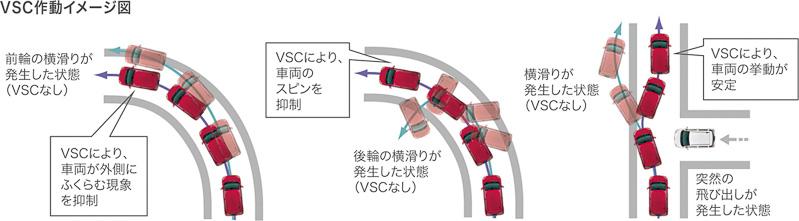 車両の挙動を安定させるVSC&TRC(左)、坂道発進時の車両後退を抑制するヒルホールドシステムは全車に標準装備となる