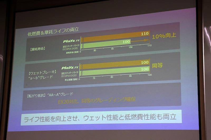 「Playz PX」は耐摩耗性を高めつつ、ウェット性能も確保