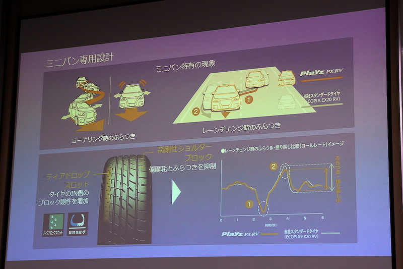 セダン・クーペ用をベースにミニバン、軽&コンパクト用それぞれにあった補強を施している。「Playz PX」は高級タイヤというわけでないが、その造りへのこだわりは相当高い