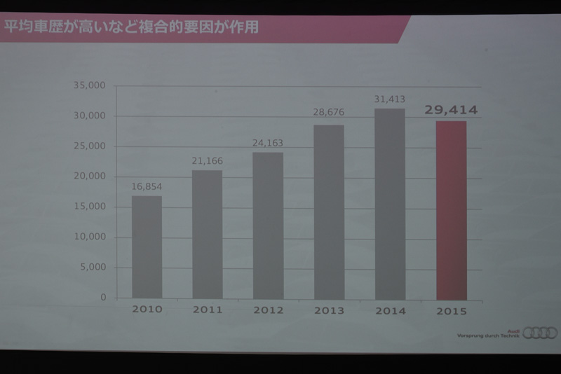 日本の販売台数