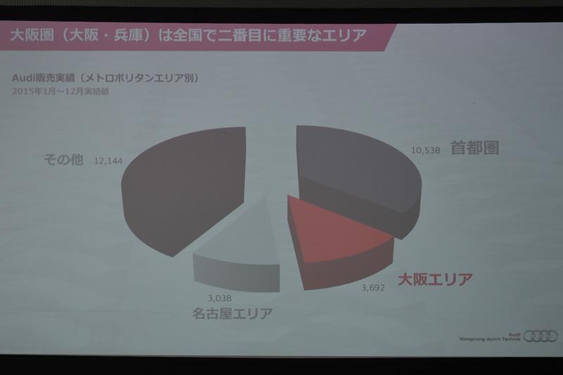大阪エリアの販売台数