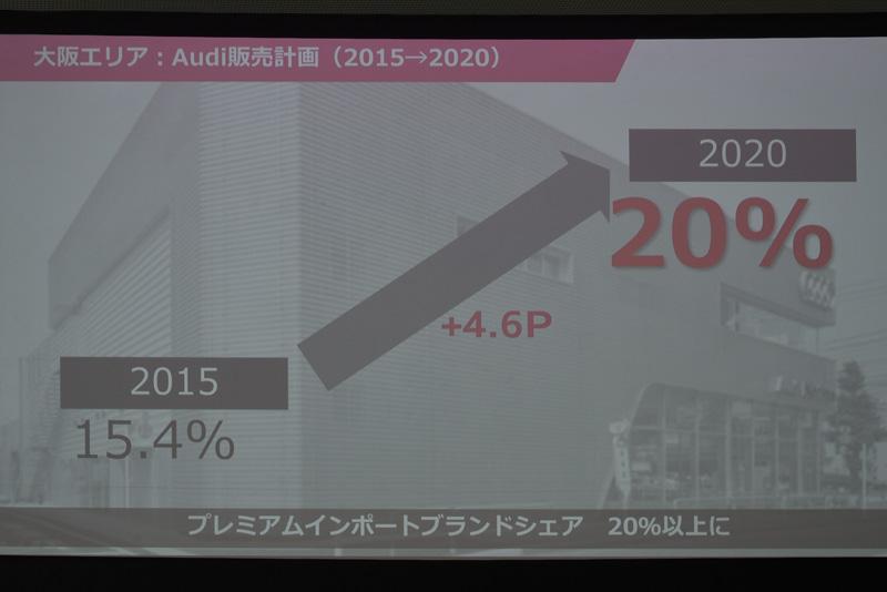 大阪エリアの販売計画