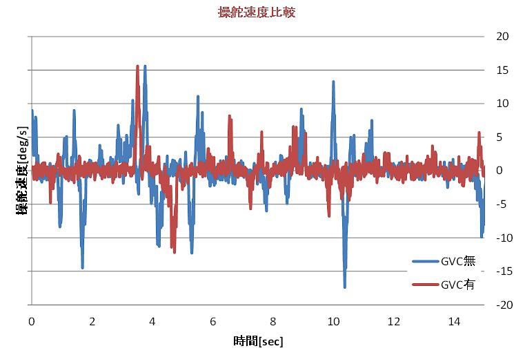G ベクタリング コントロールありなしでの操舵角と操舵速度を比較したグラフ。上段は周回路の緩いS字で、下段は周回路の直線でデータを取っている