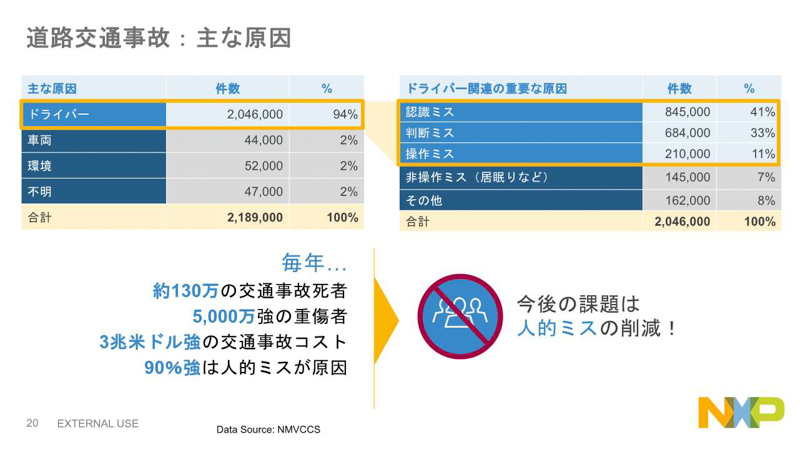 NXPの日本における売り上げの65%が自動車向け