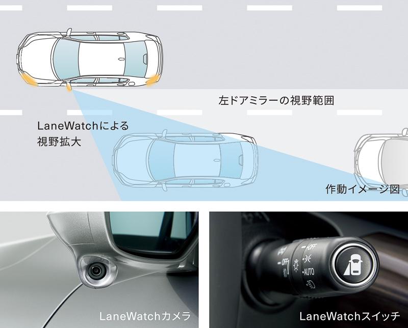 助手席側のドアミラー下に設置したカメラで捉えた映像をセンターディスプレイに表示する「レーンウォッチ」