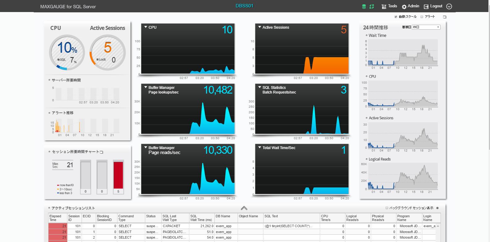 MaxGauge for SQL Server画面イメージ、RealTime Monitor Main画面(DBリアルタイム分析)