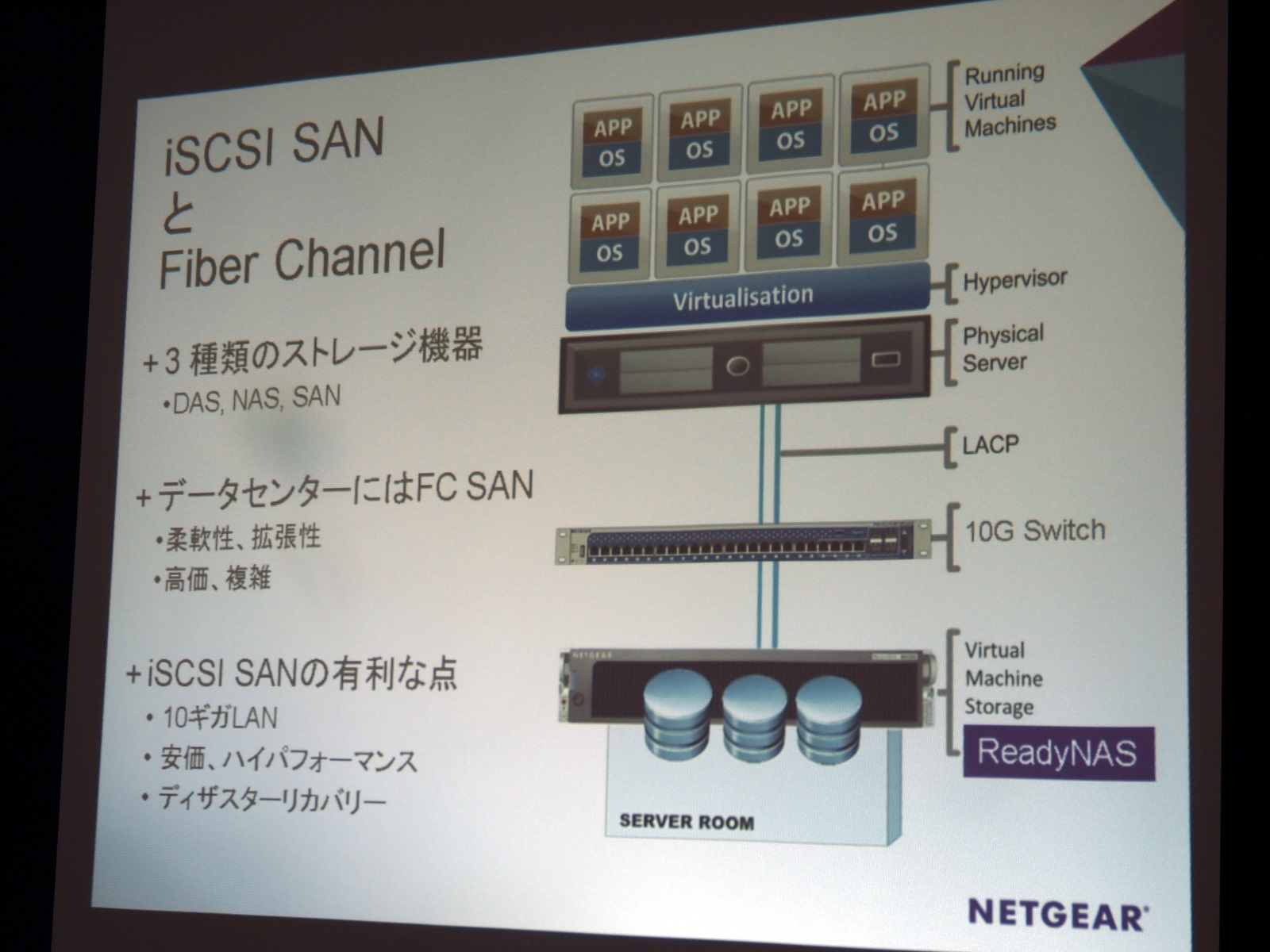 iSCSI SANとFiber Channel