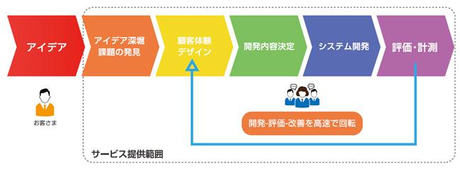 アジャイル開発手法により顧客企業のIoTシステムを提供