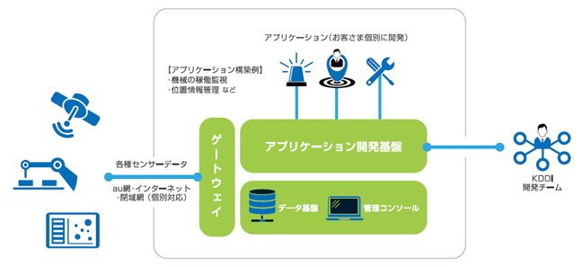 IoTに特化したKDDIの独自開発基盤を用意