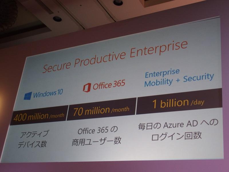 Windows 10のアクティブデバイス数は4億台に