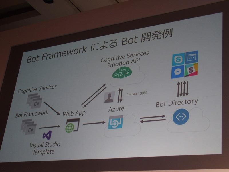 チャットボットを構築できる「Bot Framework」
