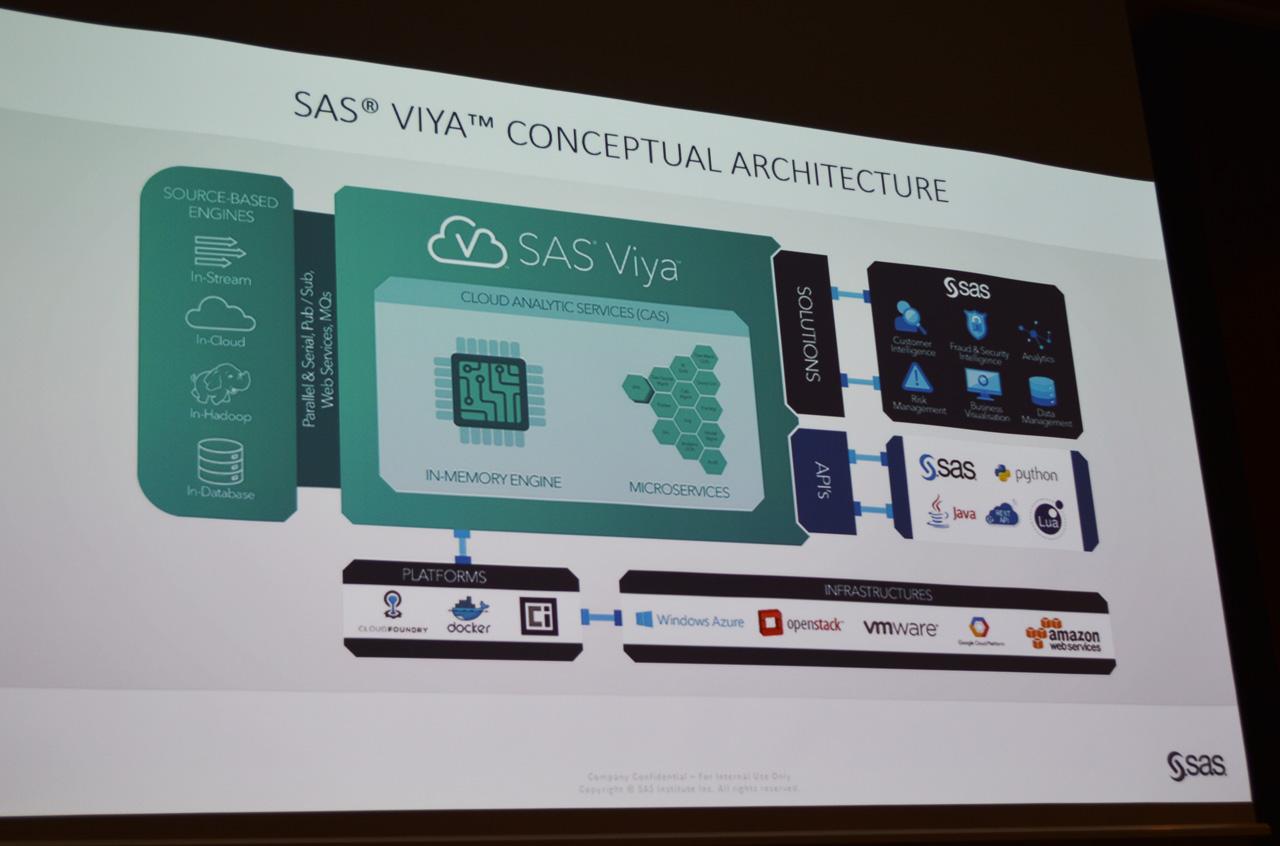 SAS Viyaの構成。メインコンポーネントはCASと呼ばれるインメモリエンジンとマイクロサービスで構築されている部分。外部アプリケーションやHadoopなどの外部ソースのエンジン、さらに多様なクラウド環境と連携可能なオープンなプラットフォームであることが特徴
