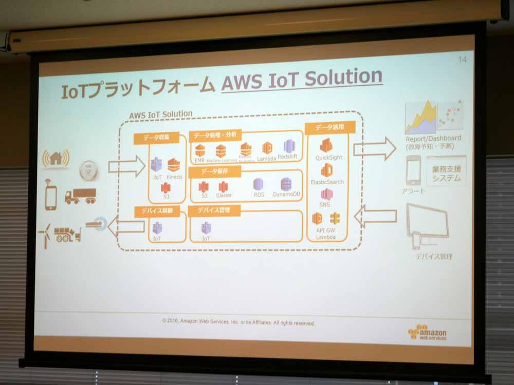 AWS IoT Solution
