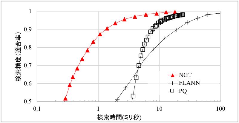 既存の類似技術との比較グラフ(1千万件の画像特徴データを対象に検索を行った場合)