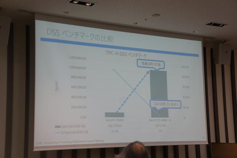 TPC-Hの結果。Xeon X7460から現在のXeon E7-8890 v4で、性能では約10倍のトランザクション数になると同時に、コストは約35分の1に