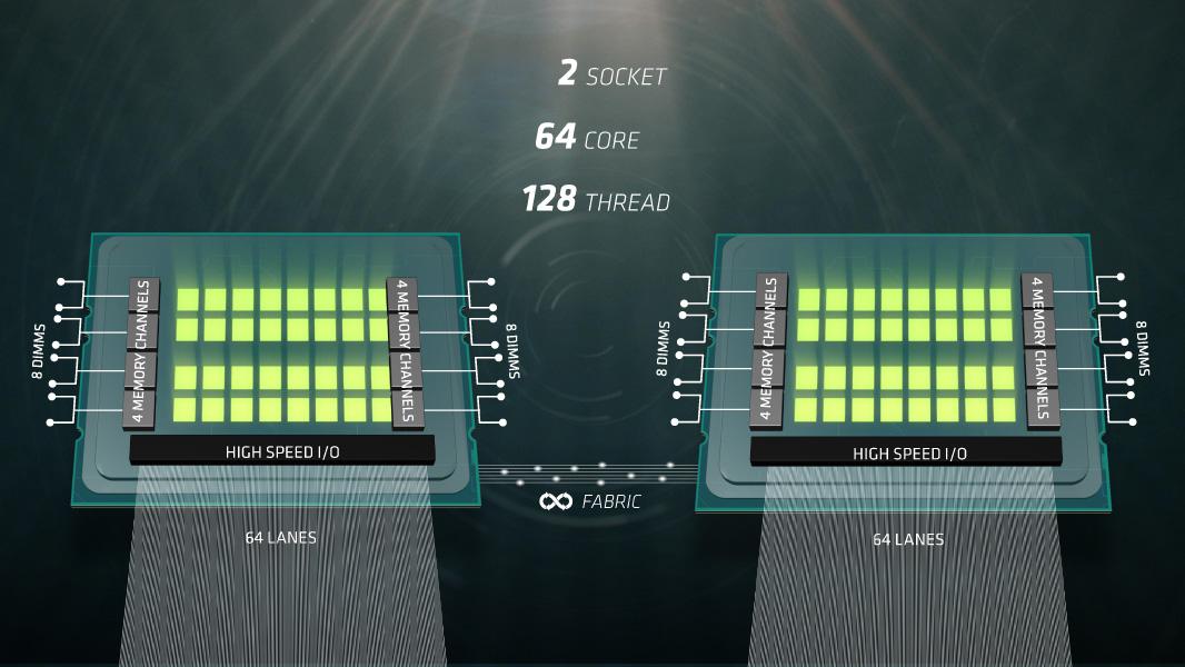 2ソケット構成の場合は64レーンがチップ間ファブリックに使用される