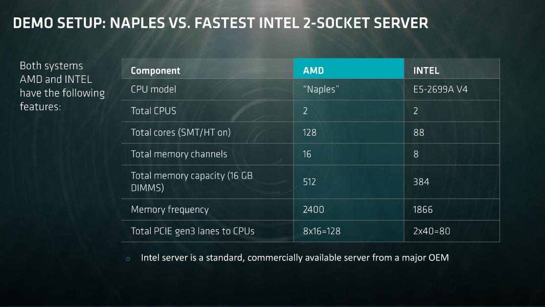 AMDのNaplesシステムとIntelシステムの比較
