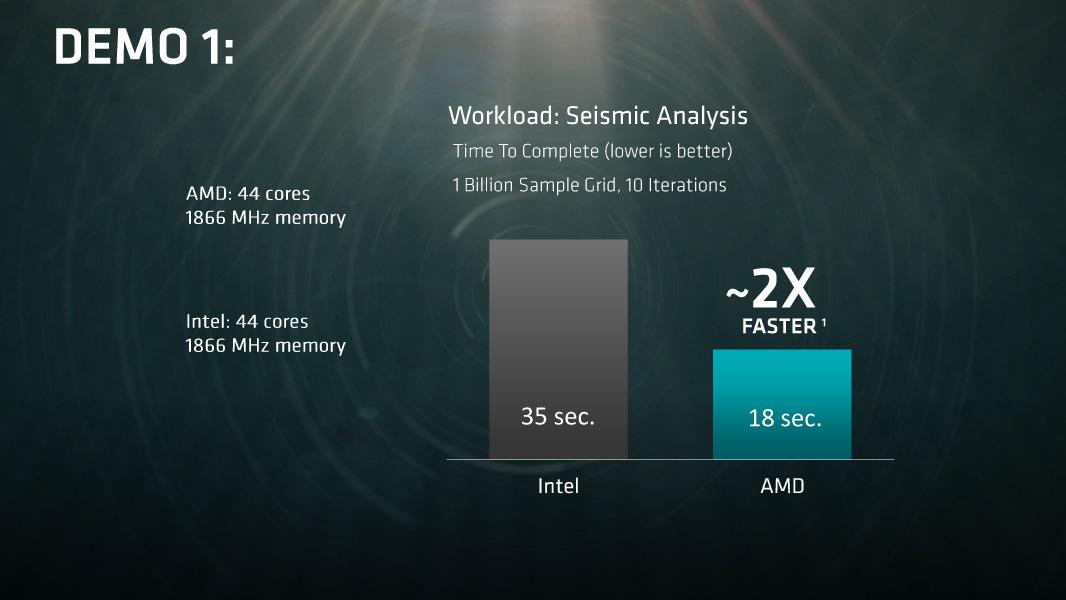地震動解析の比較結果。双方がIntelの定格クロックである1866MHz時には2倍、AMDが2400MHzの場合は2.5倍、ワークセットを4倍にした場合はメモリ量の少ないIntel側は対応ができない
