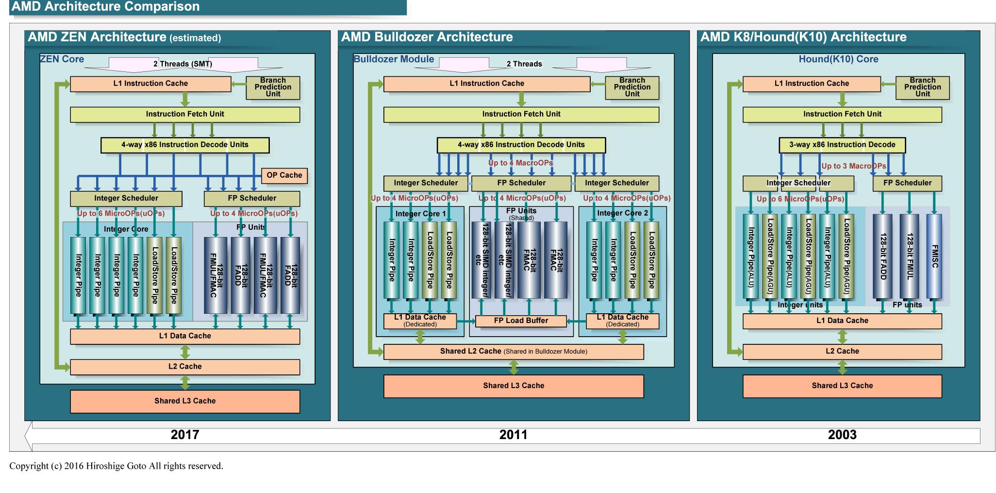 左がZEN CPU、中央がBulldozer、右がAMDの初代OpteronのK8コア