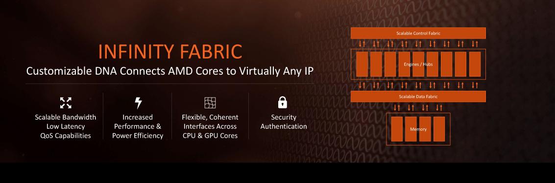 AMDのCPU内部のインフィニティファブリック