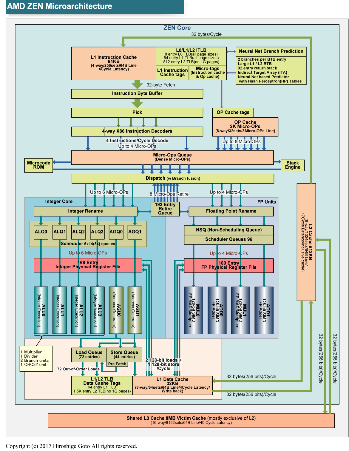 ZENのマイクロアーキテクチャ