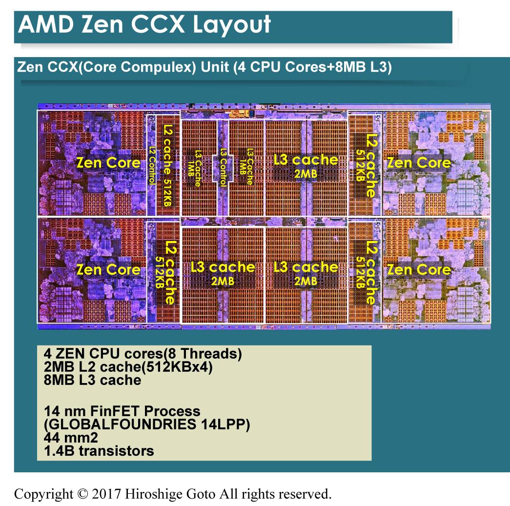 ZENのCCX構成。4個のCPUコアの中央にL3キャッシュが配置されている