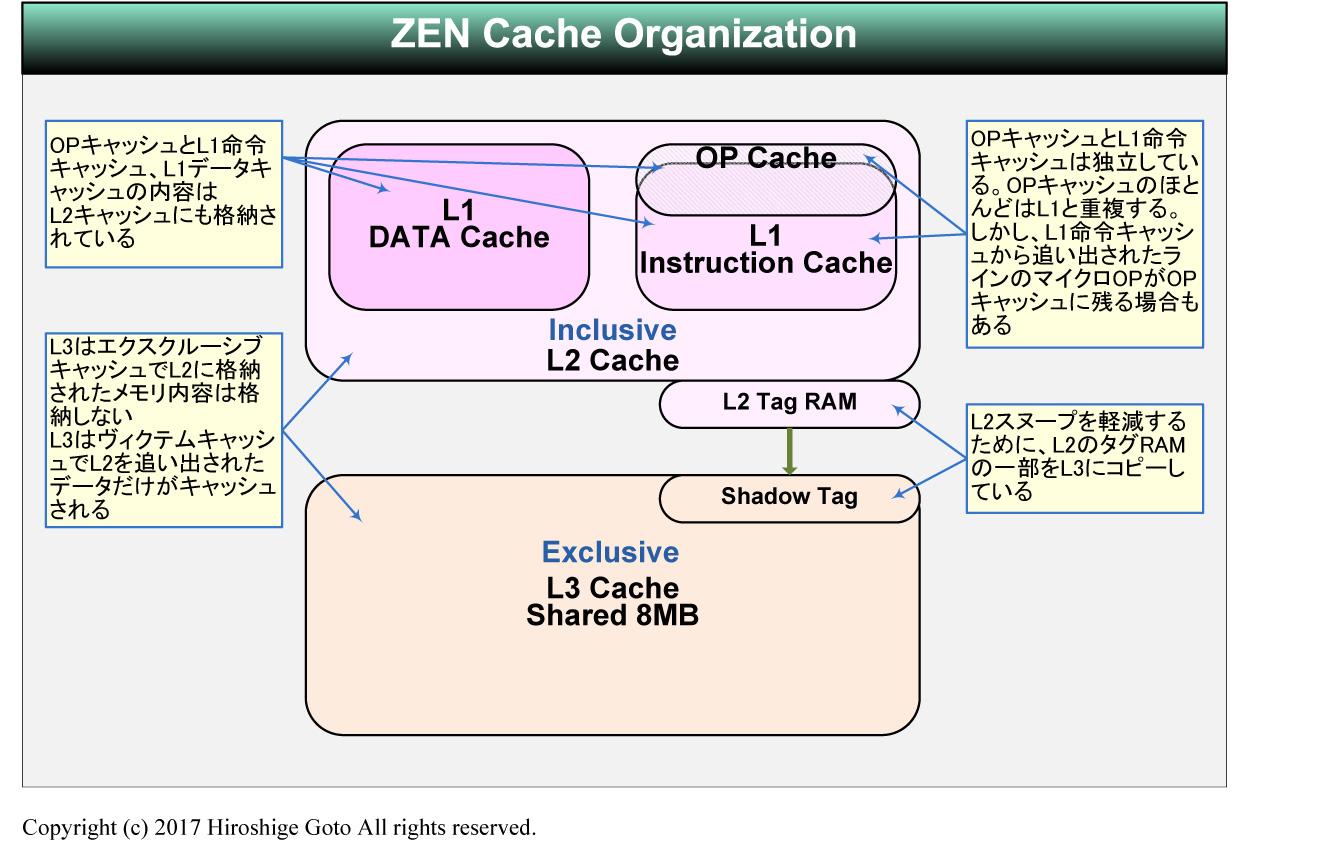 ZENのキャッシュ階層の仕組み
