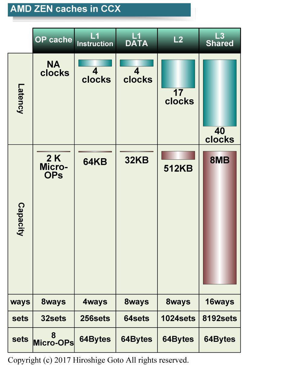 ZENはキャッシュレイテンシも相対的に短い