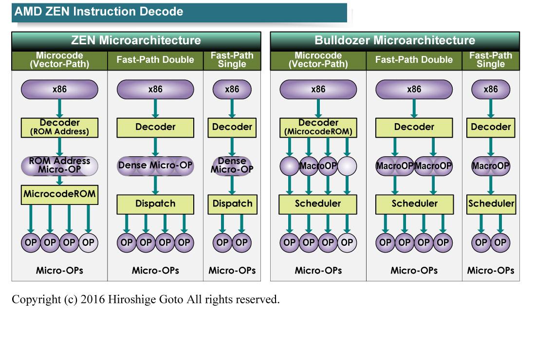 ZENの命令デコードの仕組み
