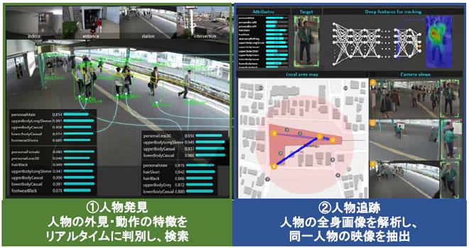 技術を活用した広域人物追跡システム