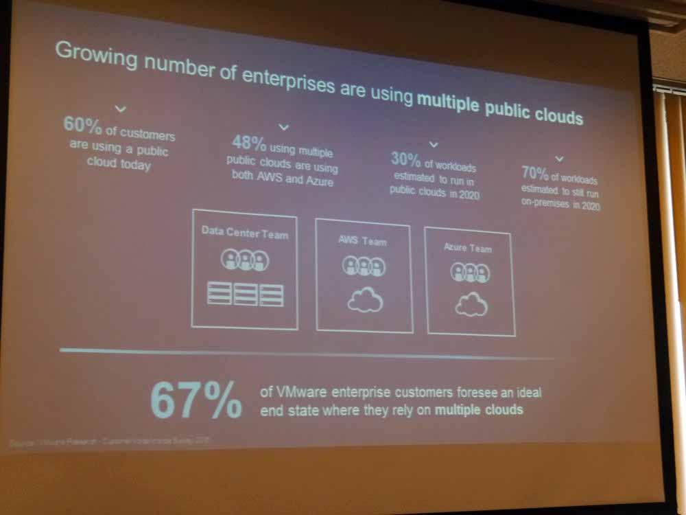 VMwareユーザーのうち67%が、最終的には複数のクラウドを利用したいと考えている