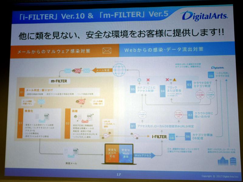 「i-FILTER Ver.10」と「m-FILTER Ver.5」の機能概要