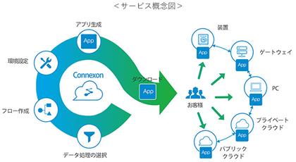 東京エレクトロンデバイス、ノンプログラミングでIoT向けの開発を行えるクラウドサービス「Connexon」