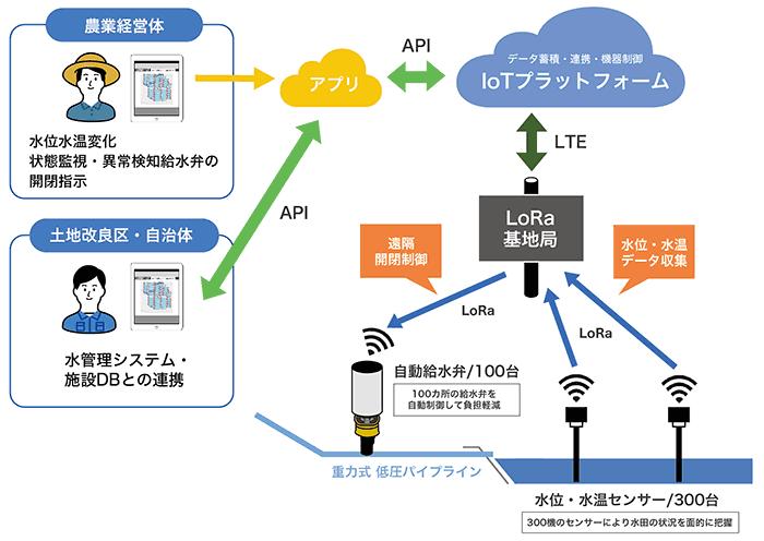 水管理システムイメージ