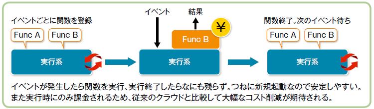 図1:サーバーレスコンピューティングの仕組み(出典:Publickey)