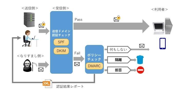 送信ドメイン認証とDMARCの仕組み