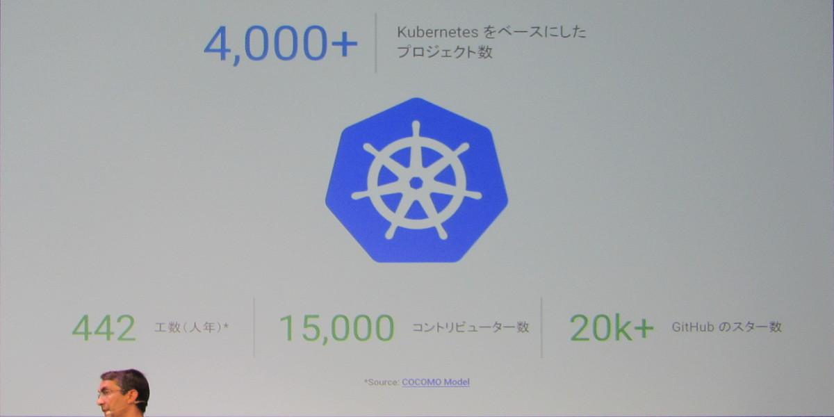 コンテナクラスタ管理システムの「Kubernetes」をベースにしたプロジェクトは4000以上あり、15000人にものぼるコントリビューターがいるという