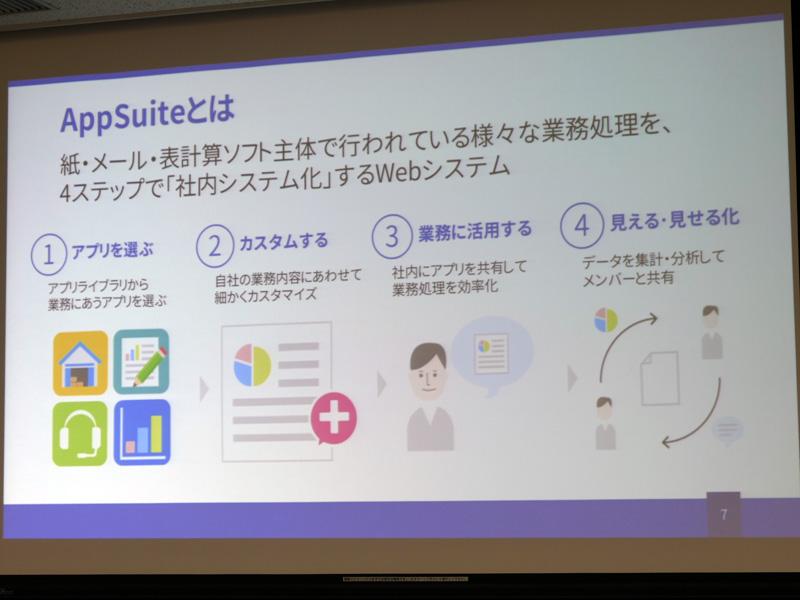 AppSuiteの概要