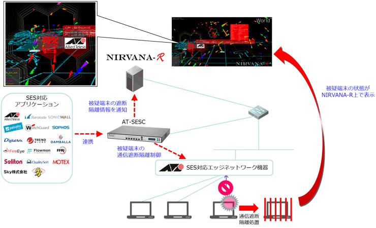 SESからNIRVANA-Rへの通知連携構成概要