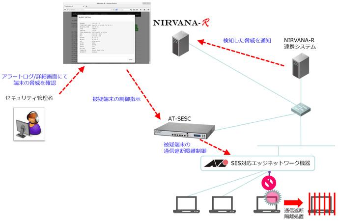 NIRVANA-Rを利用したSESのマニュアル制御連携構成概要