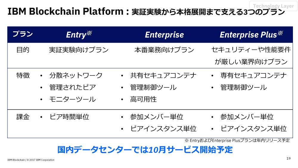 用途や規模に応じて「Entry」「Enterprise」「Enterprise Plus」のプランを選べる