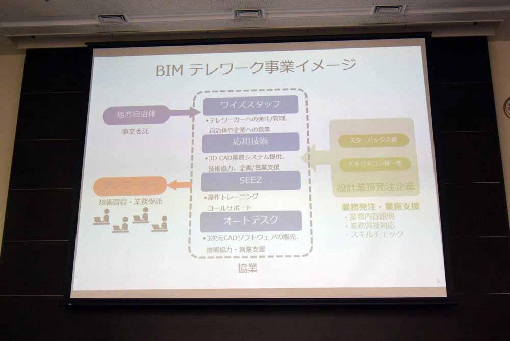 BIMテレワーク事業イメージ