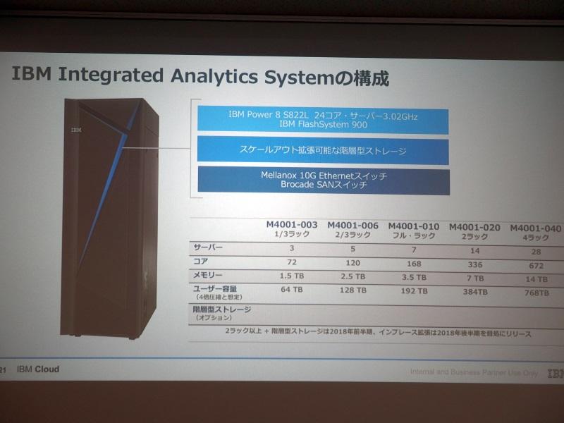 Integrated Analytics Systemの構成