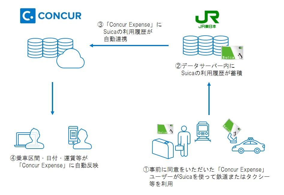 Suicaデータサーバーと「Concur Expense」 実証実験イメージ