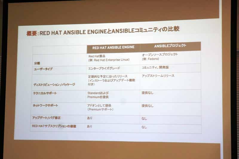 Ansible Engine(製品版)とAnsible Project(コミュニティ版)の比較