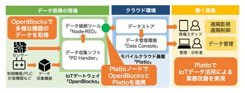 インフォテリアの開発基盤「Platio」とぷらっとホームのIoTゲートウェイ「OpenBlocks IoT Family」が連携 インフォテリア「Platio」と、ぷらっとホーム「OpenBlocks IoT」の連携イメージ
