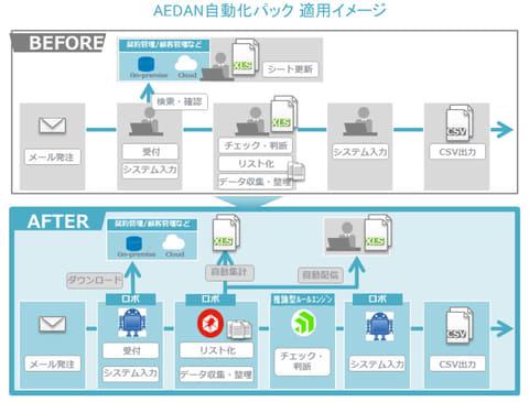 アシスト、RPAと推論型AIで定型業務の効率化を推進する「AEDAN自動化パック」
