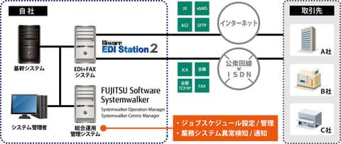 インターコムのEDI/FAXソリューション「Biware EDI Station 2」、富士通の統合運用管理ソフト「Systemwalker」と連携