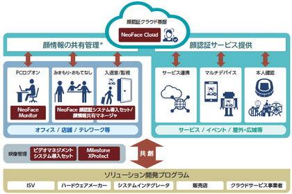 NEC、顔認証AIエンジンをクラウドサービスとして提供する「NeoFace Cloud」 顔認証関連ソリューション概念図